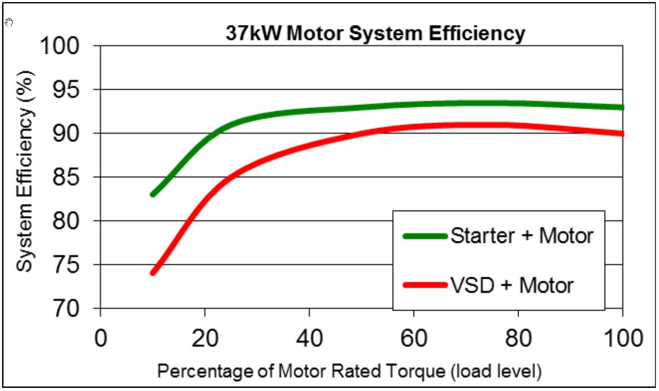 motor%20VFD%20eff.jpg